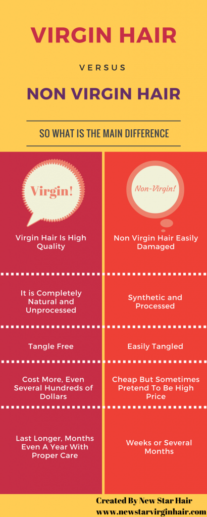 Virgin Hair VS No-Virgin Hair