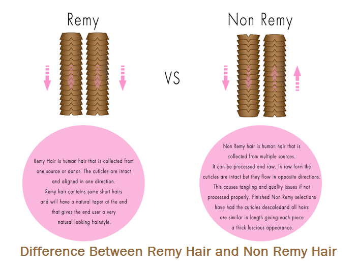 Virgin And Non Virgin Difference Pictures New Star Hair Blog